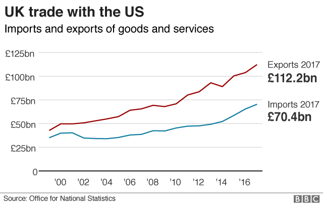 Chart showing trade between the US and the UK