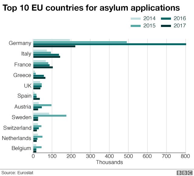 Chart showing top 10 EU countries for asylum applications 2014-2017