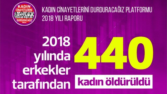 2018'de Türkiye'de 440 kadın erkekler tarafından öldürüldü