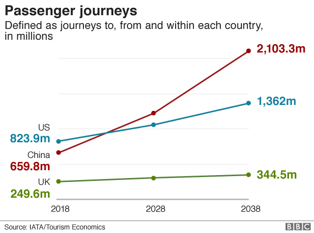 Chart showing passenger journeys from US, China and UK over time