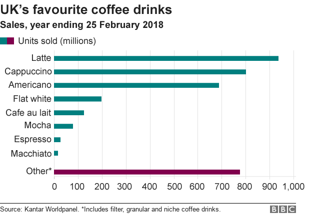 Chart showing top coffee products sold in the UK in the year to date 25 February 2018, ranked in terms of units sold.