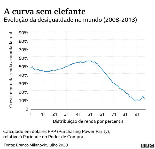 Gráfico sem a curva do elefante