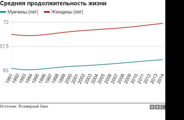 Продолжительность жизни в Узбекистану