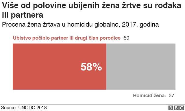 Statistiki prikaz broja ubistava
