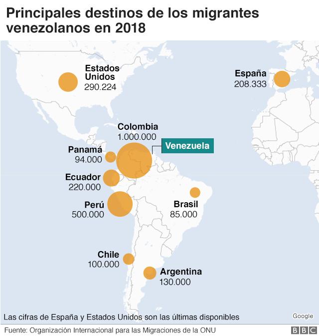 Destinos de los migrantes venezolanos