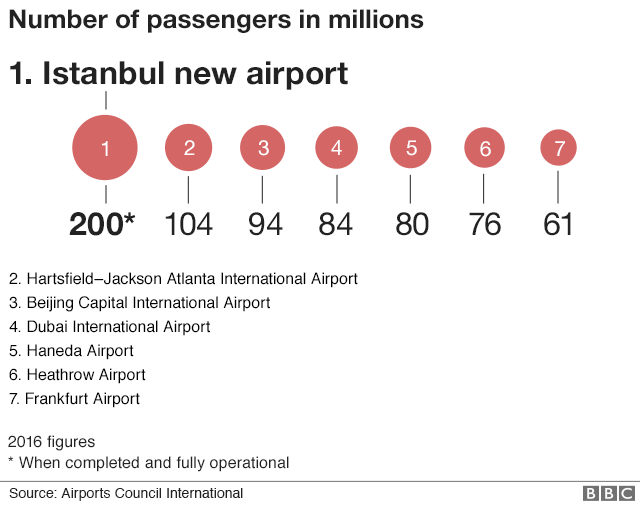 A graph shows the busiest airports in the world, ranked, with the projected numbers for Istanbul planning it first