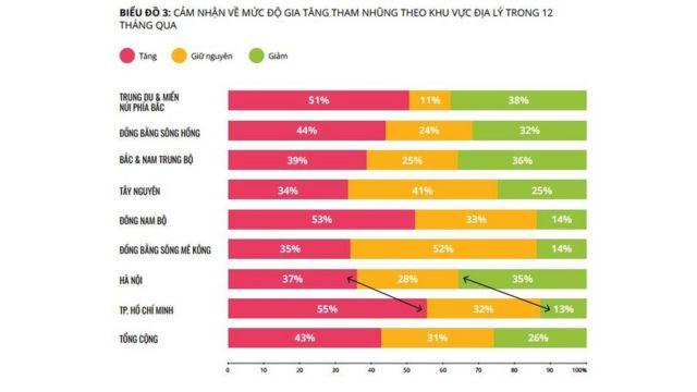 Có sự khác biệt đáng kể giữa các vùng miền trong cảm nhận về mức độ tăng của tham nhũng