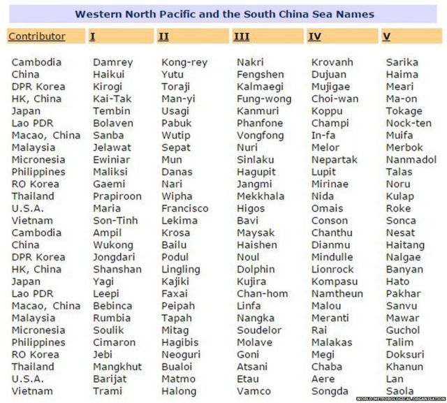 List of Western North Pacific and South China Sea storm names