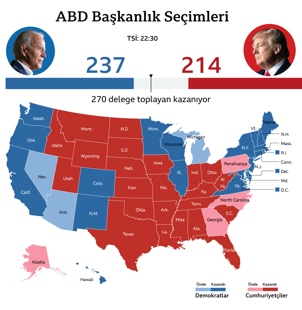 ABD seçim son durum