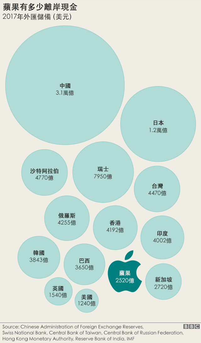 Graphic: Comparison of Apple's offshore cash reserves with foreign currency reserves held by leading nations. China: $3.1 trillion, Japan $1.2 trillion, Switzerland $795bn, Saudi Arabia $477bn. Taiwan $447bn, Russia $425.5bn, Hong Kong $419.2bn. South Korea $384bn, Brazil $365bn, Singapore $272bn, UK $154bn, US$124bn