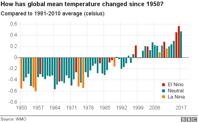 Graph showing changes in global mean temperature since 1950