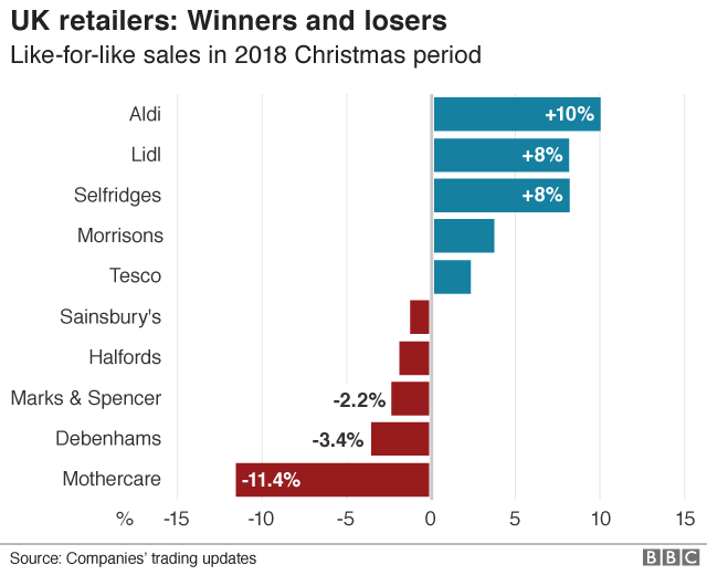 Retail winners and losers chart