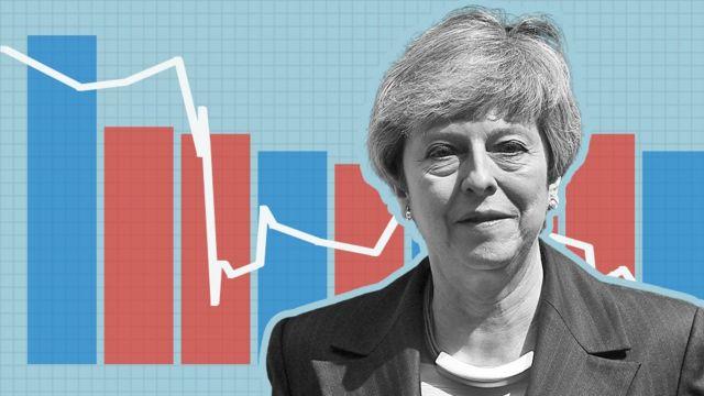 Theresa May: Premiership in six charts
