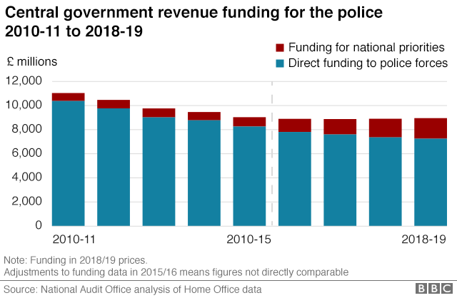 A graphic showing declining police funding from central government