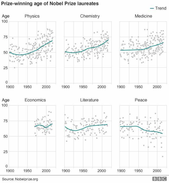 物理学、生理学・医学、化学の各分野では受賞者の高齢化の傾向がはっきり出ている。だが、平和賞については平均年齢は低下傾向にある