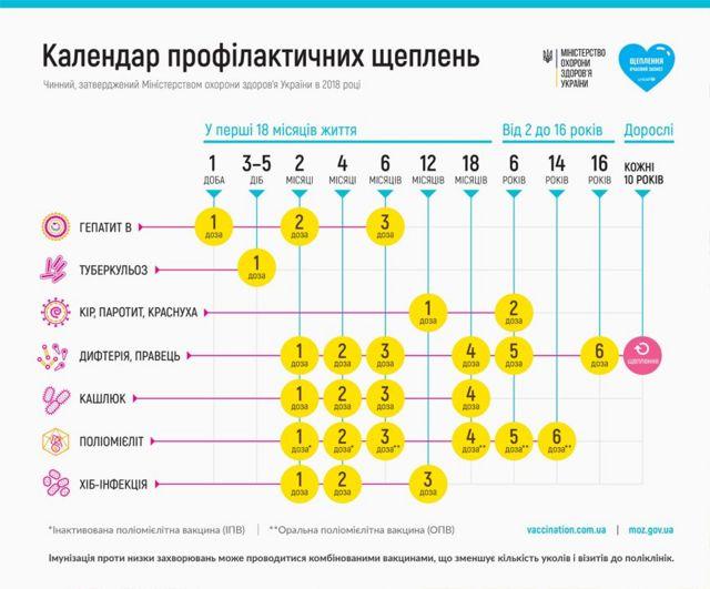 Календар профілактичних щеплень в Україні. Як це має бути