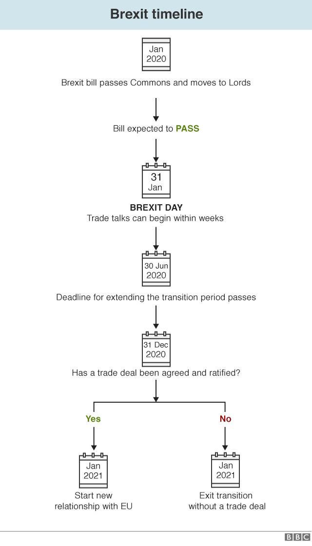 Brexit bill timeline