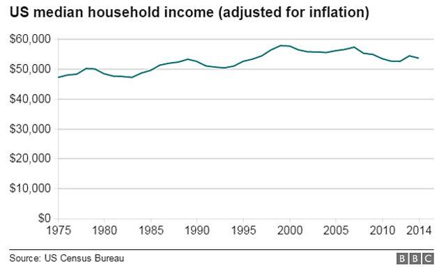 1975年以降の米家計所得中央値(インフレ調整済み)