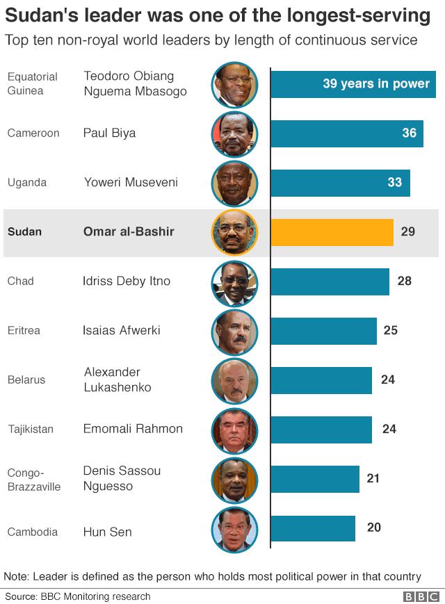 Graphic of longest-serving leaders