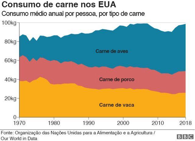 Gráfico sobre consumo de carne nos EUA