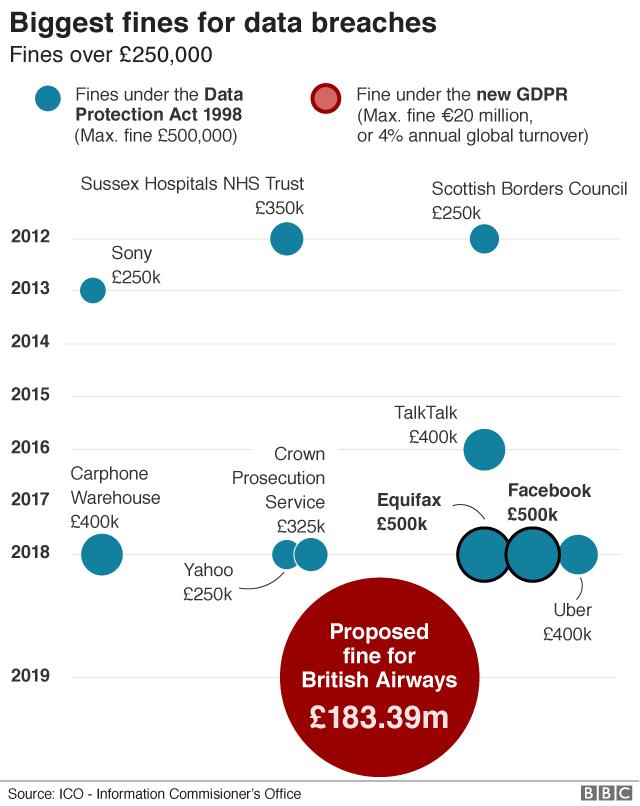 Biggest fines for data breaches