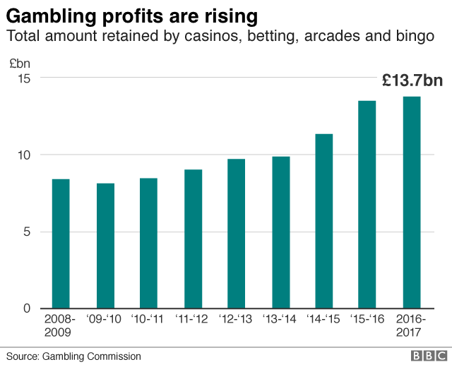 Gambling profits