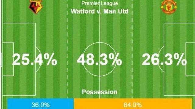 Manchester United na Watford