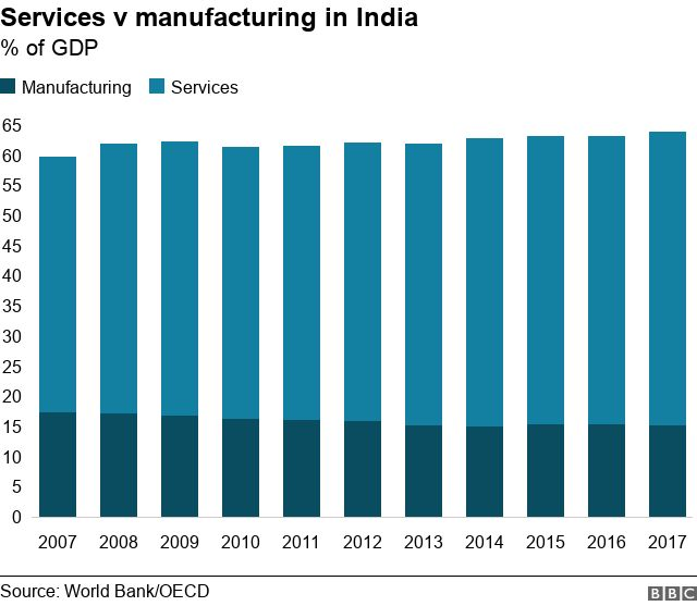 Stack chart on manufacturing v services as % of GDP
