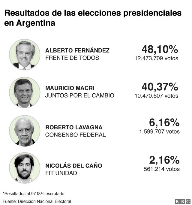 Resultados Argentina