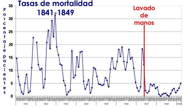Tabla de mortalidad antes y después del lavado de manos