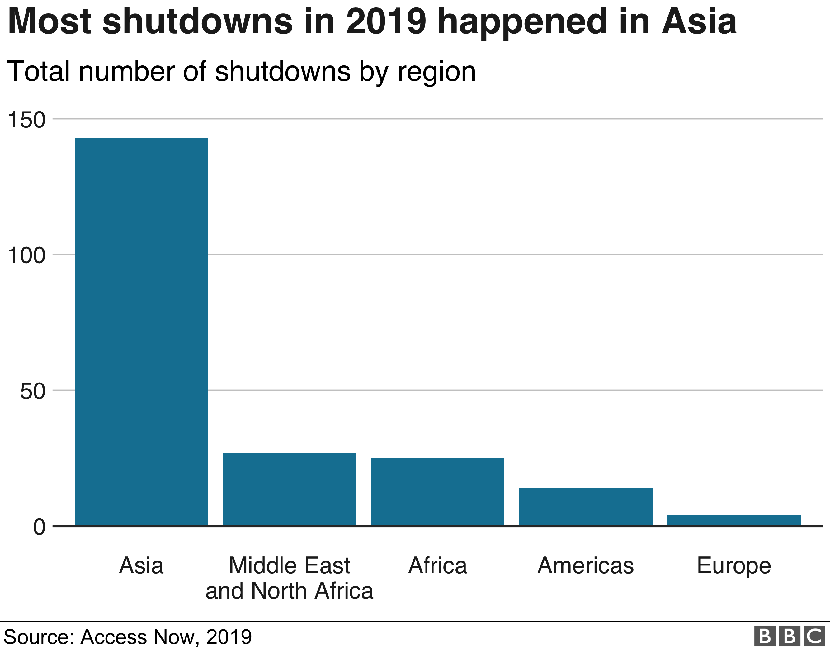 A graphic shows the number of internet shutdowns in 2019 by global region - the bar for Asia is four to five times higher than anything else