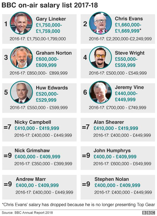 BBC on-air salary list 2017-18