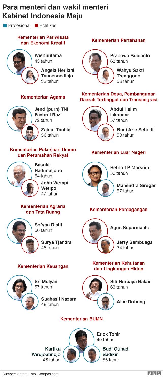 menteri dan wakil menteri kabinet Joko Widodo 2019