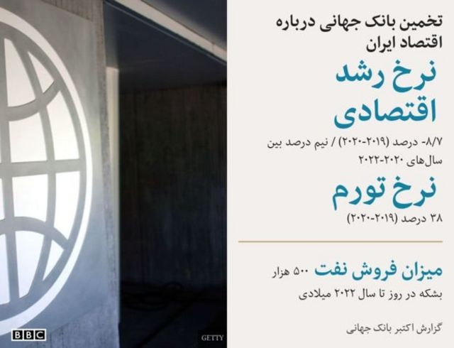 اقتصاد ایران