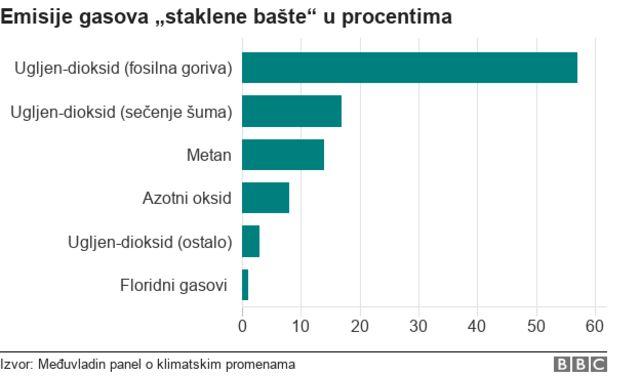 grafikon sa emisijama gasova staklene bašte