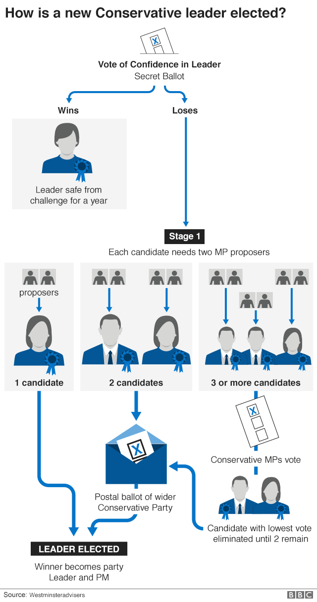 Flowchart showing process of electing new Conservative party leader - shorter version