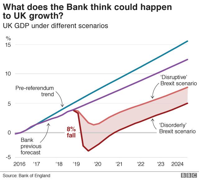UK GDP forecast