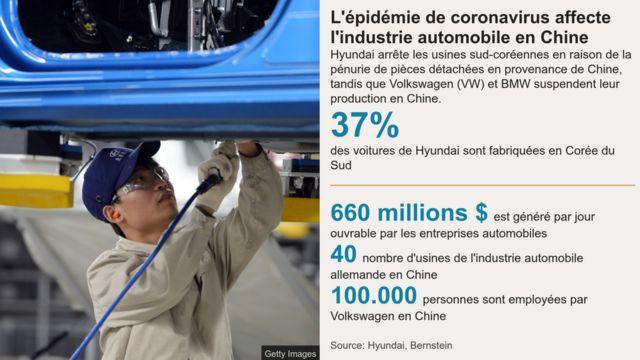 L'industrie automobile est aussi affectée par l'épidémie