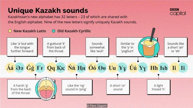 Unique Kazakh sounds