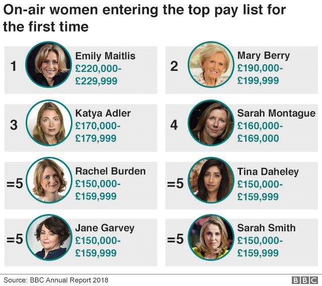 On-air women entering the top pay list for the first time
