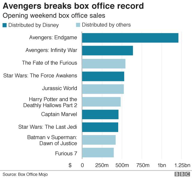 Avengers box office