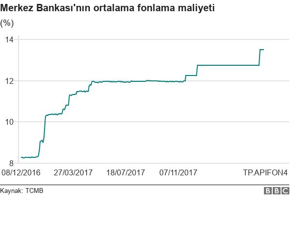 Merkez Bankası fonlama maliyeti