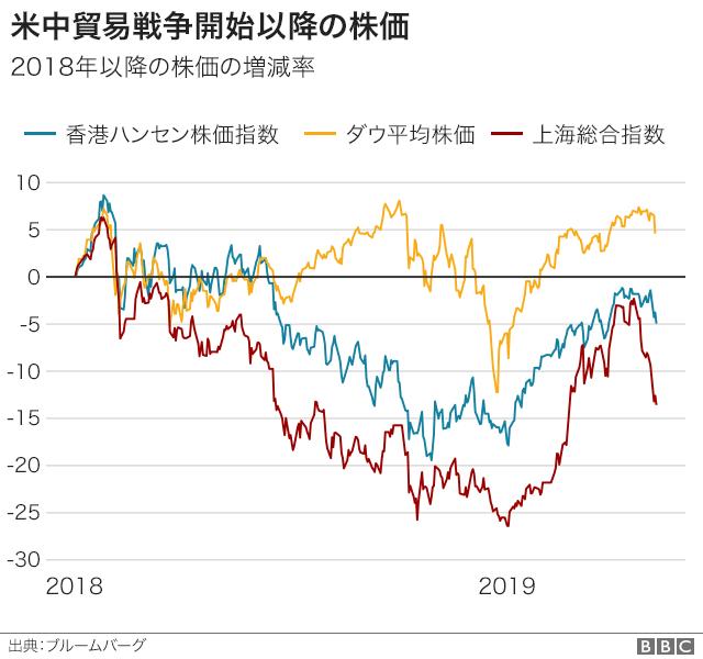 米中貿易戦争開始以降の株価