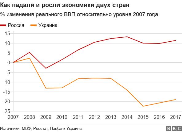 График динамики ВВП