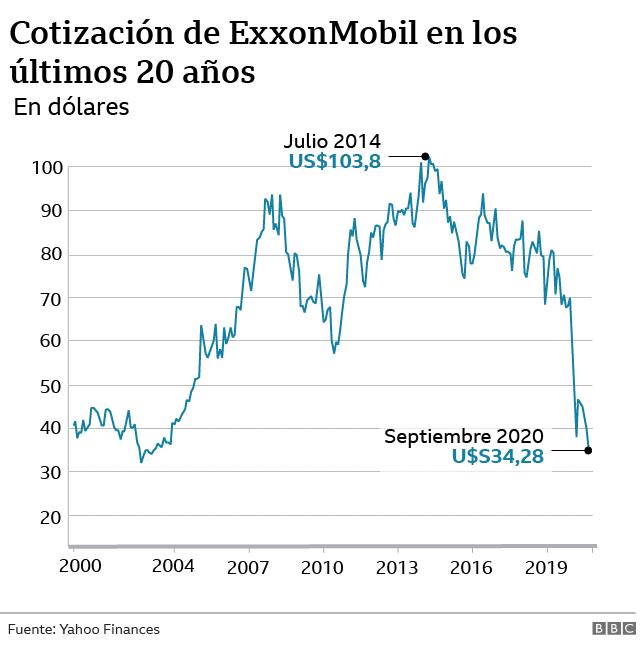 Cotización de ExxonMobil