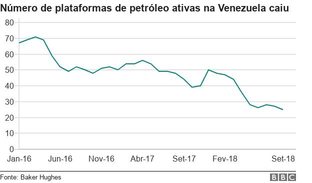 Número de plataformas de petróleo ativas