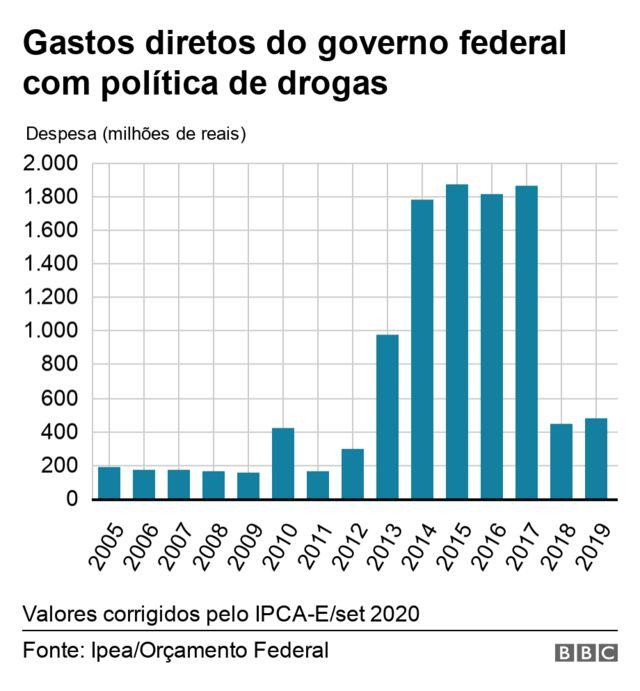 gasto do governo federal com politica de drogas cai em 2018 e 2019