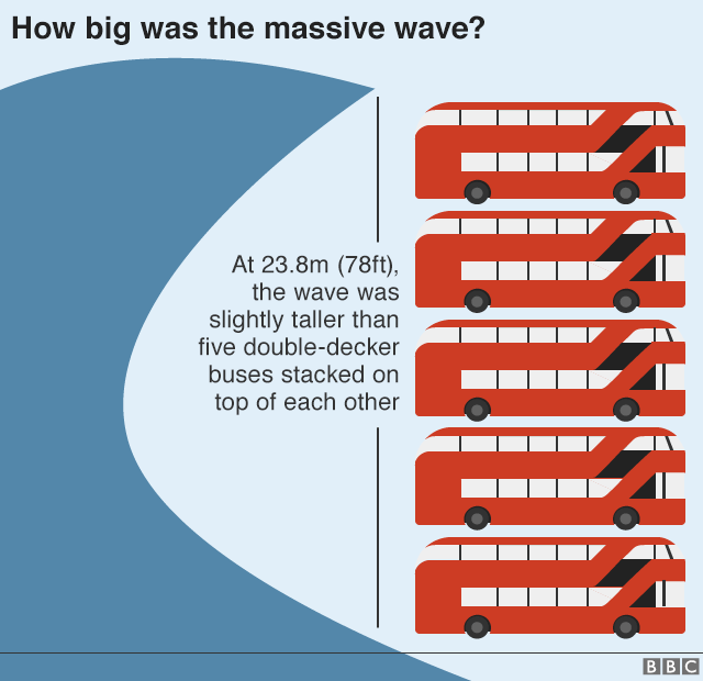 Graphic showing that at 23.8 metres, the wave was slightly taller than five double-decker buses stacked on top of each other