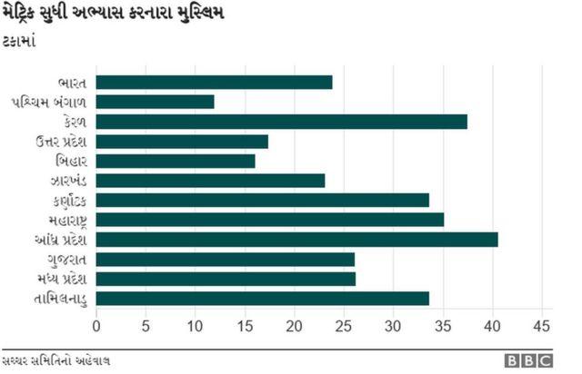 ગુજરાતમાં મુસ્લિમોની સ્થિતિ અંગે ચાર્ટ