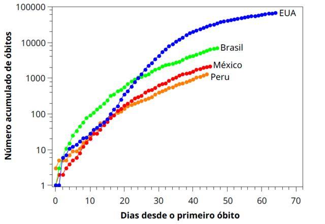 Gráfico mostra evolução de mortes por covid-19 na América